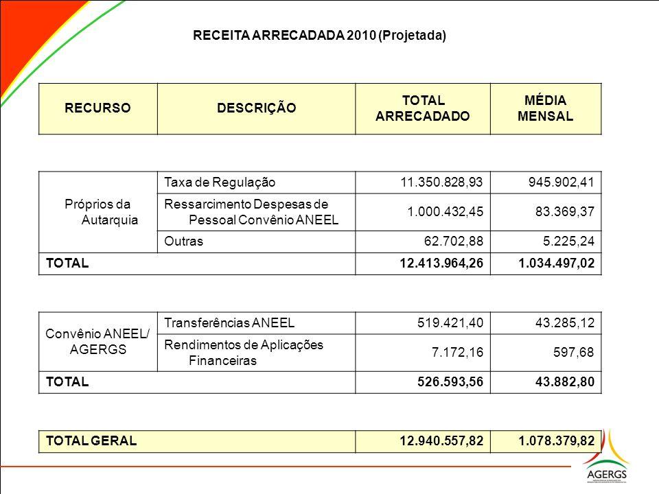 RECEITA ARRECADADA 2010 (Projetada) RECURSODESCRIÇÃO TOTAL ARRECADADO MÉDIA MENSAL Próprios da Autarquia Taxa de Regulação 11.350.828,93 945.902,41 Re