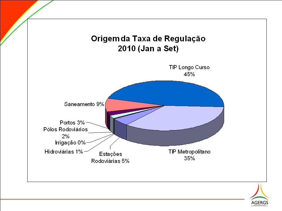 AÇÕES REGULATÓRIAS Planejamento Estratégico da AGERGS (em Licitação) Planejamento Estratégico da AGERGS (em Licitação) Lei de Sanções (Projeto de Lei nº 269/2010) Lei de Sanções (Projeto de Lei nº 269/2010)