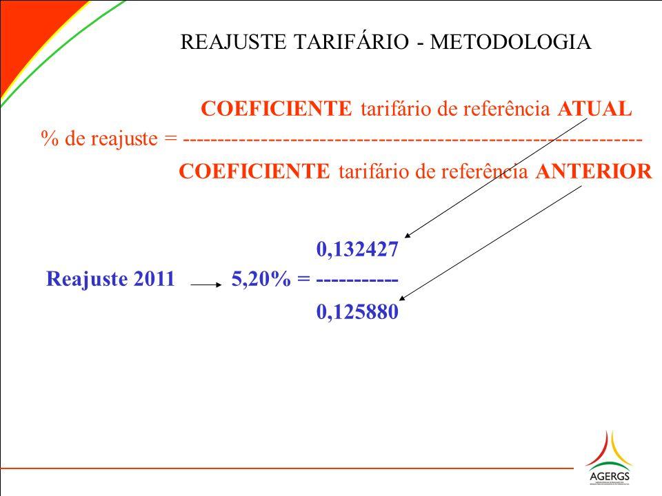 COEFICIENTE tarifário de referência ATUAL % de reajuste = --------------------------------------------------------------- COEFICIENTE tarifário de ref
