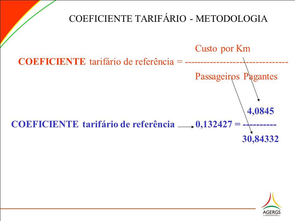 Custo por Km COEFICIENTE tarifário de referência = -------------------------------- Passageiros Pagantes COEFICIENTE TARIFÁRIO - METODOLOGIA 4,0845 CO