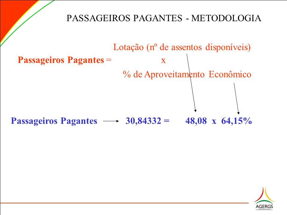 Lotação (nº de assentos disponíveis) Passageiros Pagantes = x % de Aproveitamento Econômico PASSAGEIROS PAGANTES - METODOLOGIA Passageiros Pagantes 30