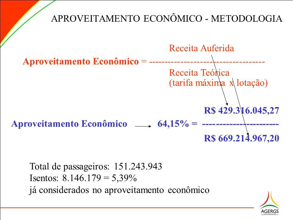 Receita Auferida Aproveitamento Econômico = ------------------------------------ Receita Teórica (tarifa máxima x lotação) APROVEITAMENTO ECONÔMICO -