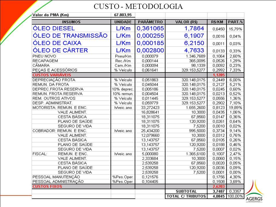 CUSTO - METODOLOGIA