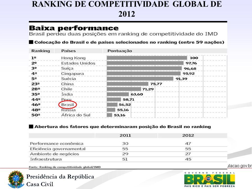 Presidência da República Casa Civil www.regulacao.gov.br RANKING DE COMPETITIVIDADE GLOBAL DE 2012