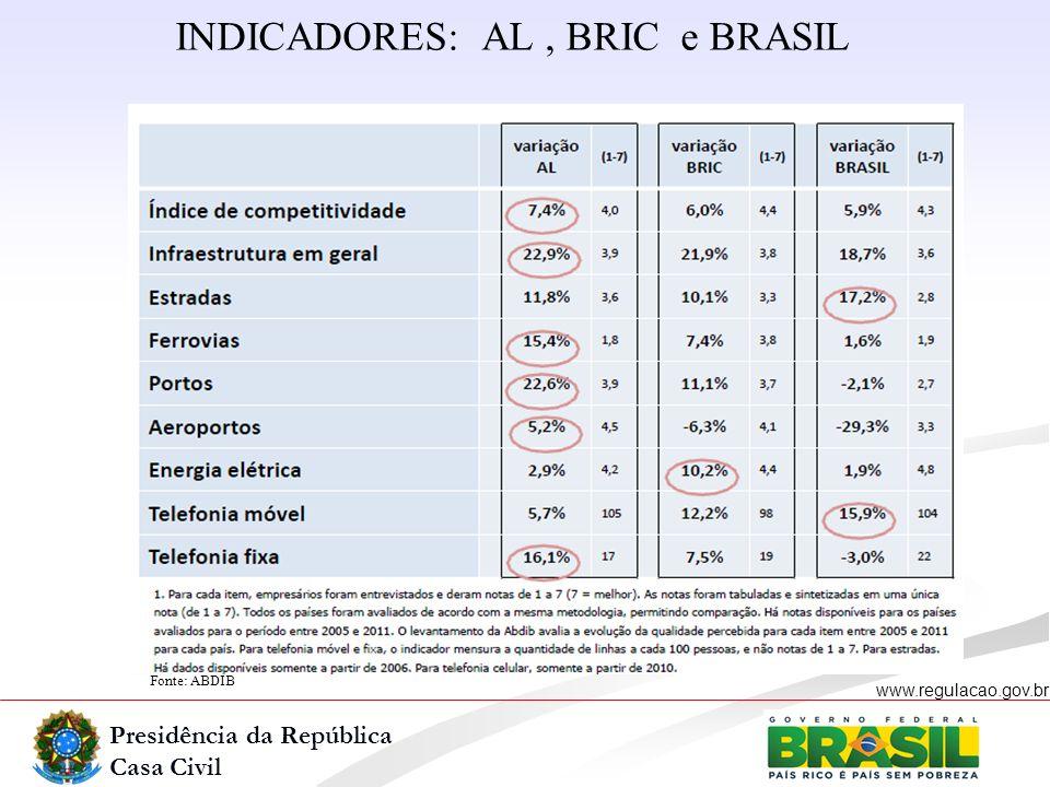 Presidência da República Casa Civil www.regulacao.gov.br Fonte: ABDIB INDICADORES: AL, BRIC e BRASIL