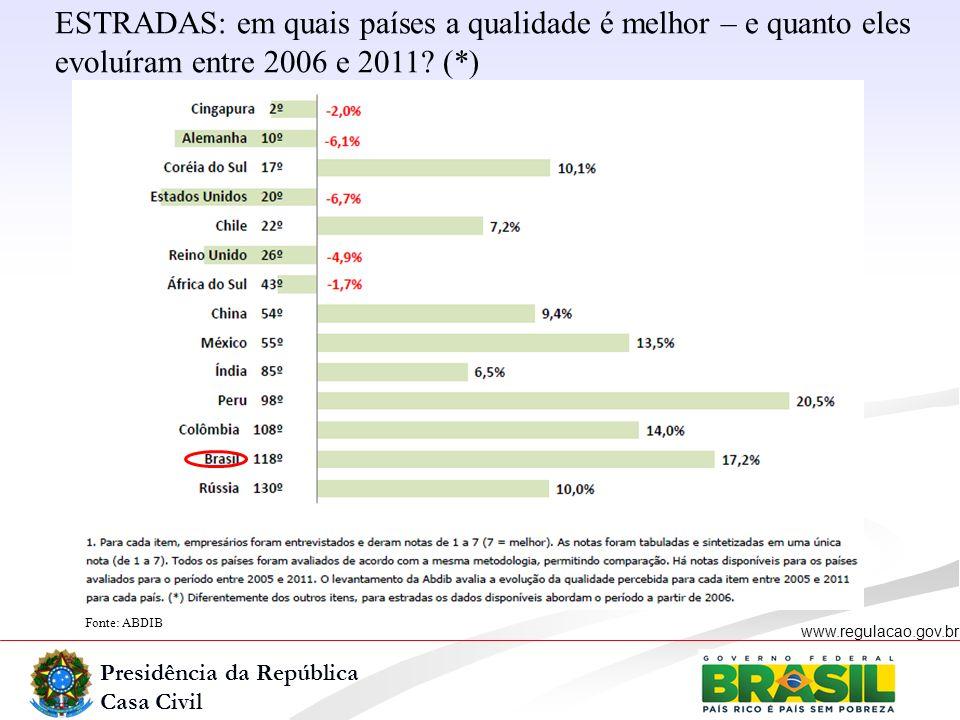 Presidência da República Casa Civil www.regulacao.gov.br Fonte: ABDIB ESTRADAS: em quais países a qualidade é melhor – e quanto eles evoluíram entre 2