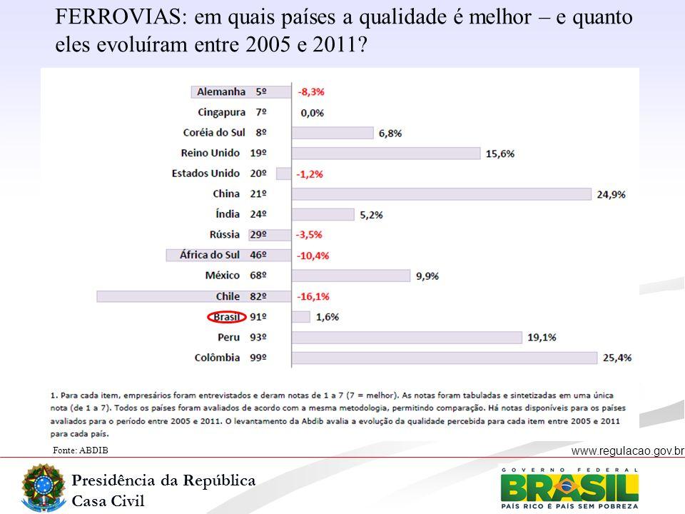 Presidência da República Casa Civil www.regulacao.gov.br Fonte: ABDIB FERROVIAS: em quais países a qualidade é melhor – e quanto eles evoluíram entre