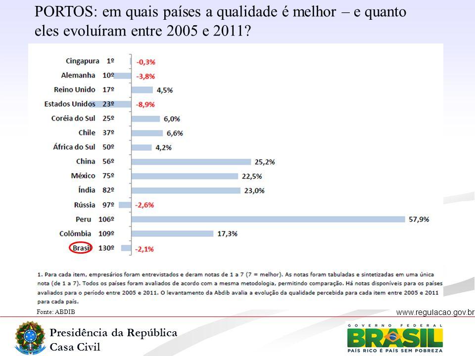 Presidência da República Casa Civil www.regulacao.gov.br Fonte: ABDIB PORTOS: em quais países a qualidade é melhor – e quanto eles evoluíram entre 200
