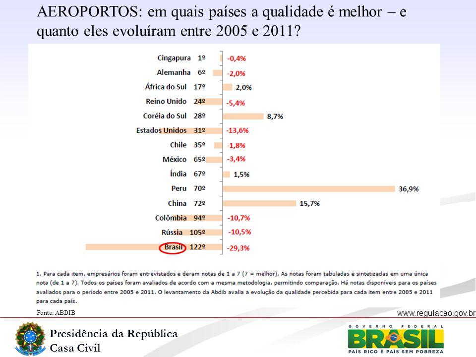 Presidência da República Casa Civil www.regulacao.gov.br Fonte: ABDIB AEROPORTOS: em quais países a qualidade é melhor – e quanto eles evoluíram entre