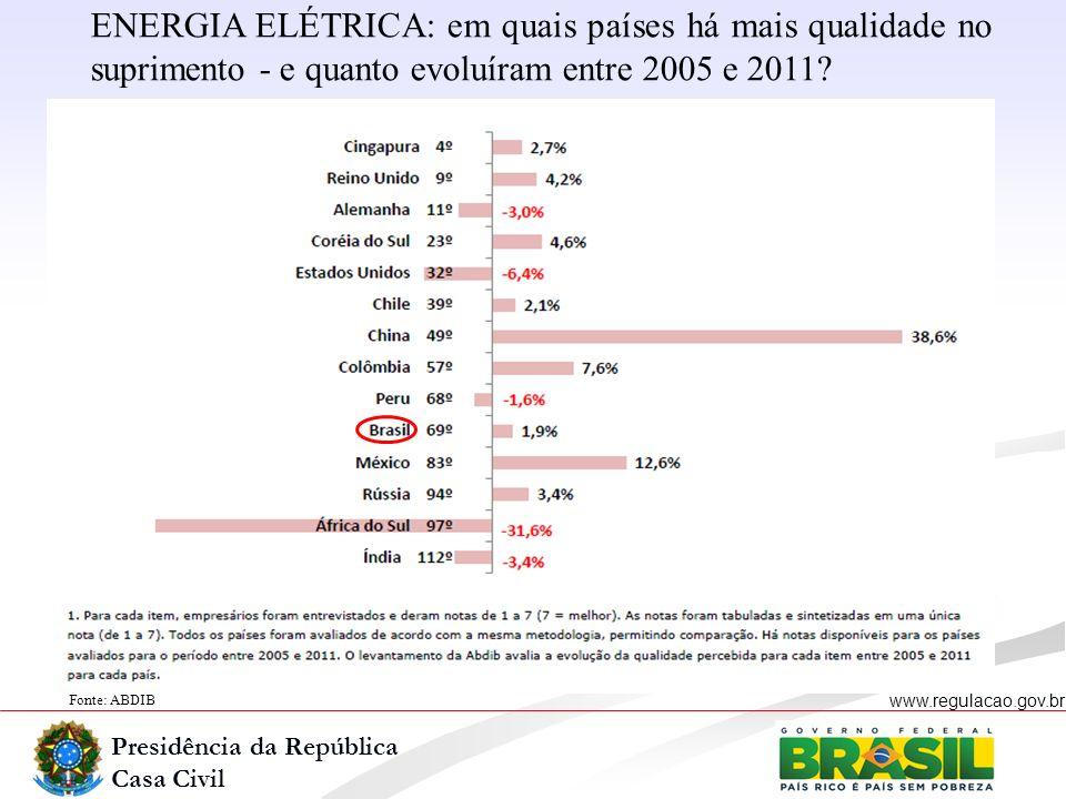 Presidência da República Casa Civil www.regulacao.gov.br Fonte: ABDIB ENERGIA ELÉTRICA: em quais países há mais qualidade no suprimento - e quanto evo