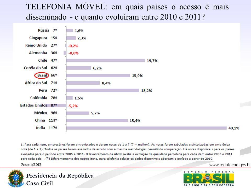 Presidência da República Casa Civil www.regulacao.gov.br Fonte: ABDIB TELEFONIA MÓVEL: em quais países o acesso é mais disseminado - e quanto evoluíra