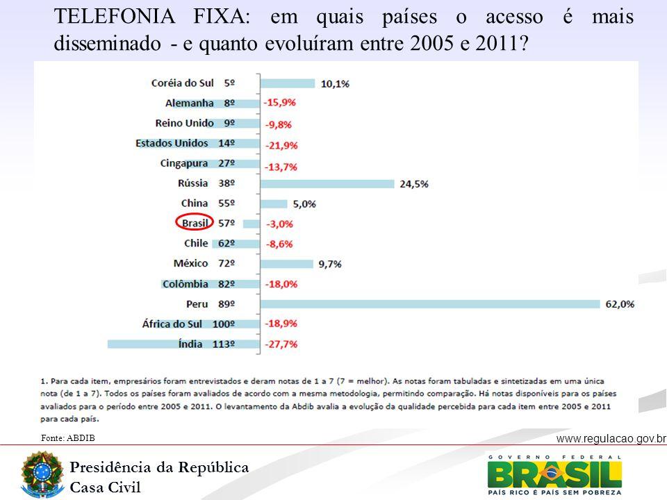 Presidência da República Casa Civil www.regulacao.gov.br Fonte: ABDIB TELEFONIA FIXA: em quais países o acesso é mais disseminado - e quanto evoluíram