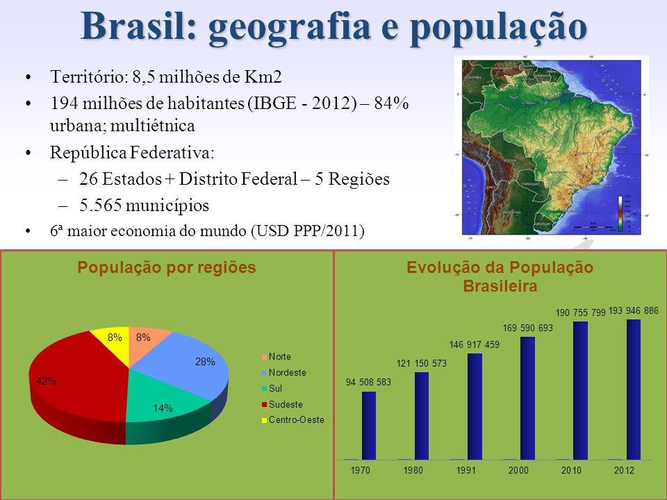 Presidência da República Casa Civil www.regulacao.gov.br r Território: 8,5 milhões de Km2 194 milhões de habitantes (IBGE - 2012) – 84% urbana; multié