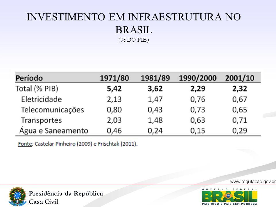 Presidência da República Casa Civil www.regulacao.gov.br INVESTIMENTO EM INFRAESTRUTURA NO BRASIL (% DO PIB)