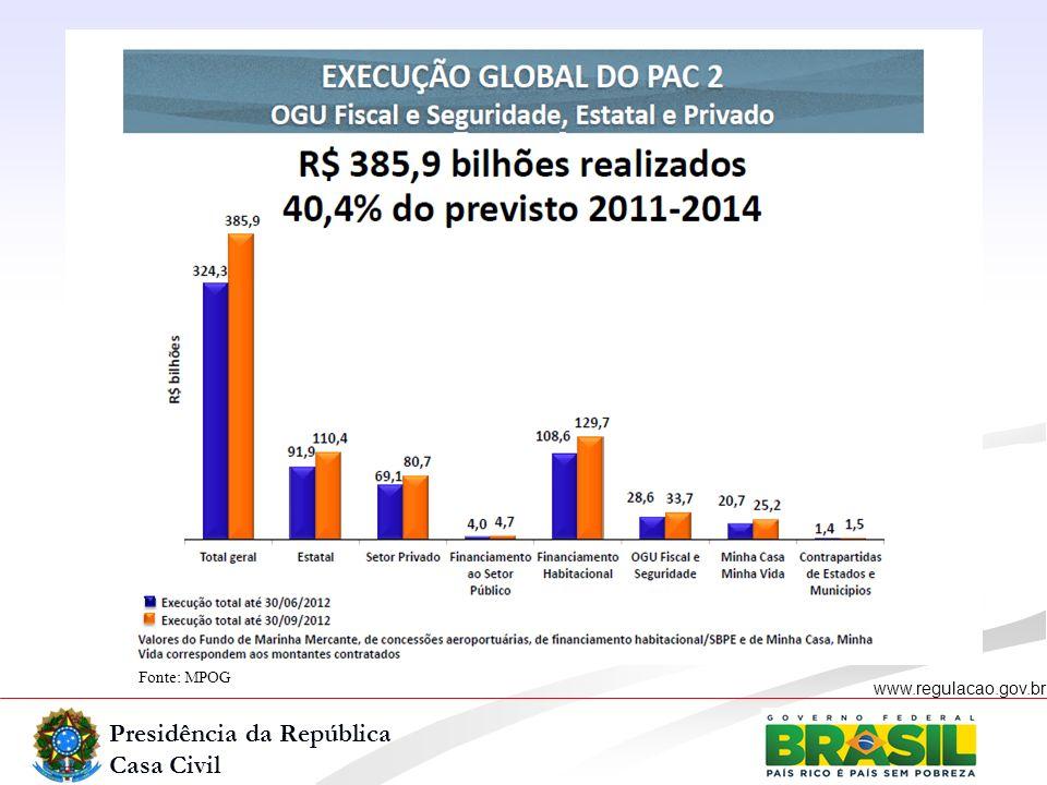 Presidência da República Casa Civil www.regulacao.gov.br Fonte: MPOG