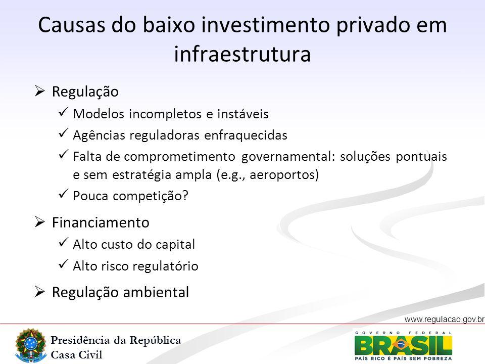 Presidência da República Casa Civil www.regulacao.gov.br r Causas do baixo investimento privado em infraestrutura Regulação Modelos incompletos e inst