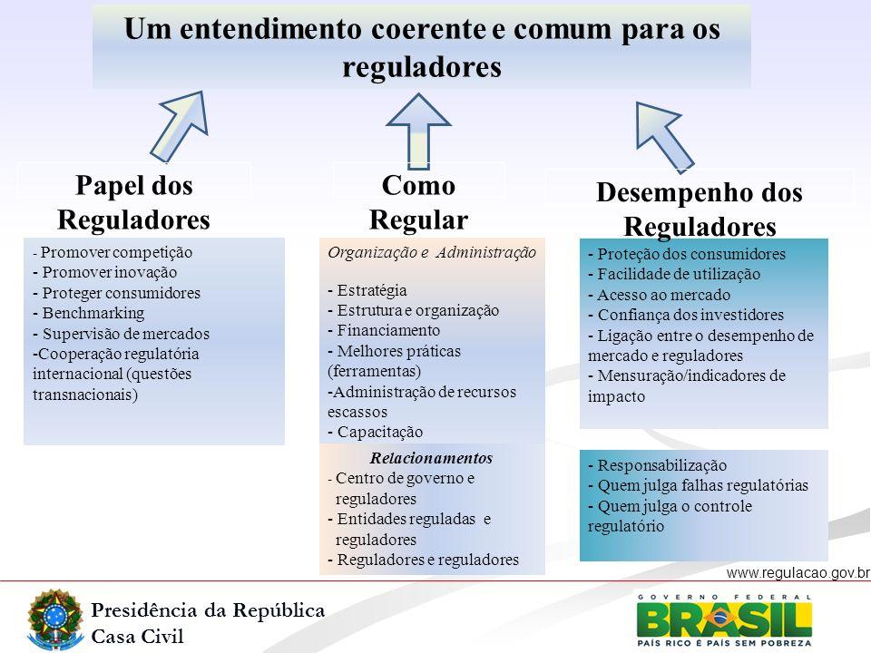 Presidência da República Casa Civil www.regulacao.gov.br - Promover competição - Promover inovação - Proteger consumidores - Benchmarking - Supervisão