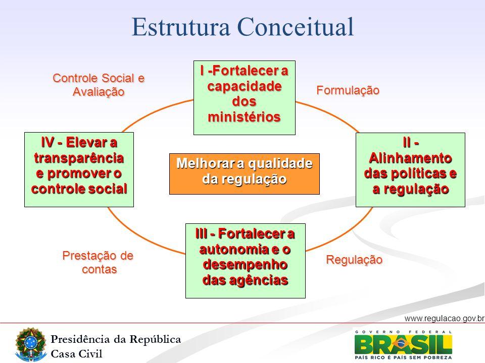 Presidência da República Casa Civil www.regulacao.gov.br r Estrutura Conceitual II - Alinhamento das políticas e a regulação I -Fortalecer a capacidad