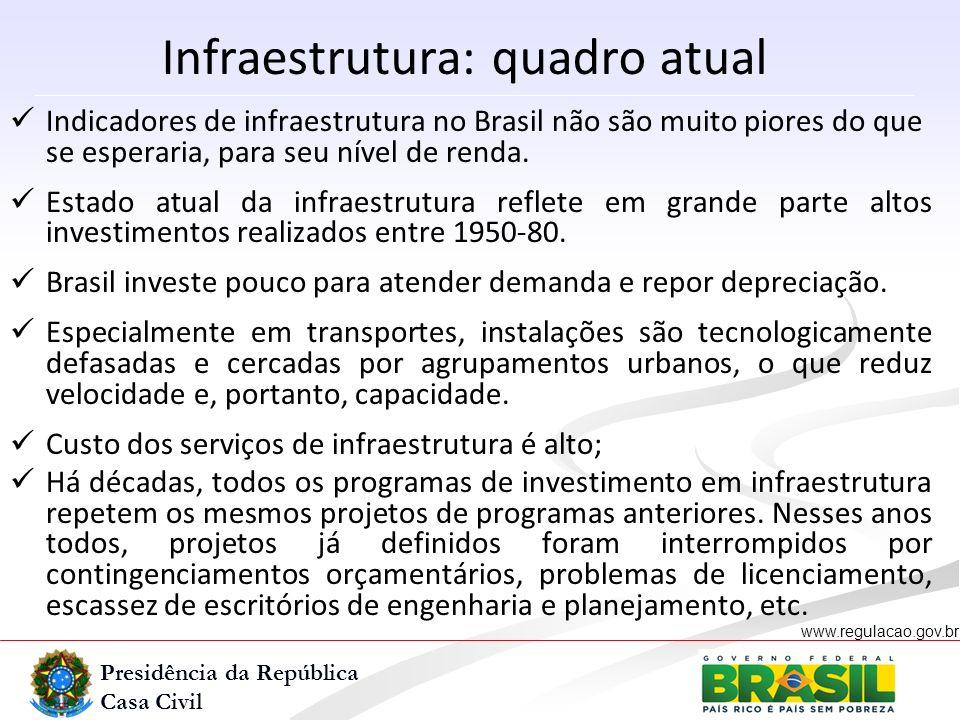 Presidência da República Casa Civil www.regulacao.gov.br r Indicadores de infraestrutura no Brasil não são muito piores do que se esperaria, para seu