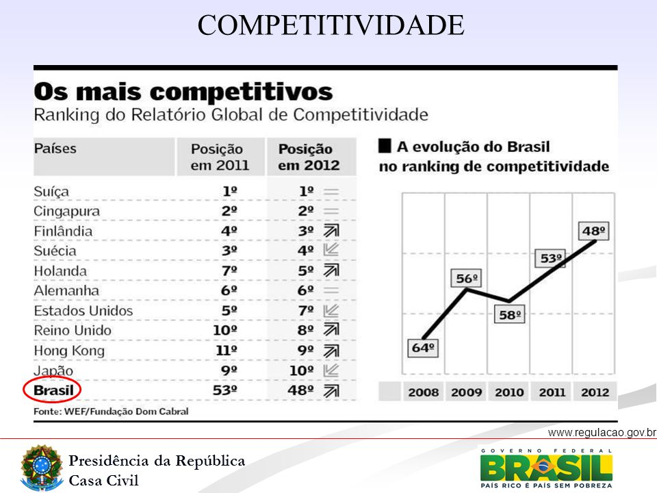 Presidência da República Casa Civil www.regulacao.gov.br r Qual política para melhorar a infraestrutura.