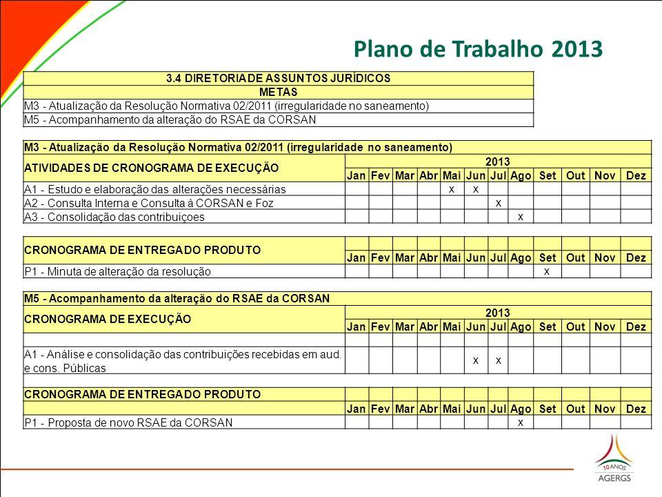 Plano de Trabalho 2013 3.4 DIRETORIA DE ASSUNTOS JURÍDICOS METAS M3 - Atualização da Resolução Normativa 02/2011 (irregularidade no saneamento) M5 - A