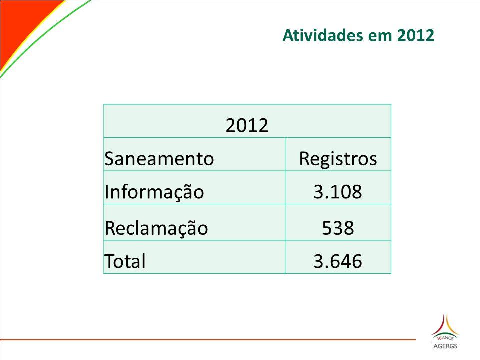 2012 SaneamentoRegistros Informação3.108 Reclamação538 Total3.646