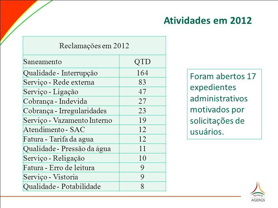 Atividades em 2012 Reclamações em 2012 SaneamentoQTD Qualidade - Interrupção164 Serviço - Rede externa83 Serviço - Ligação47 Cobrança - Indevida27 Cob