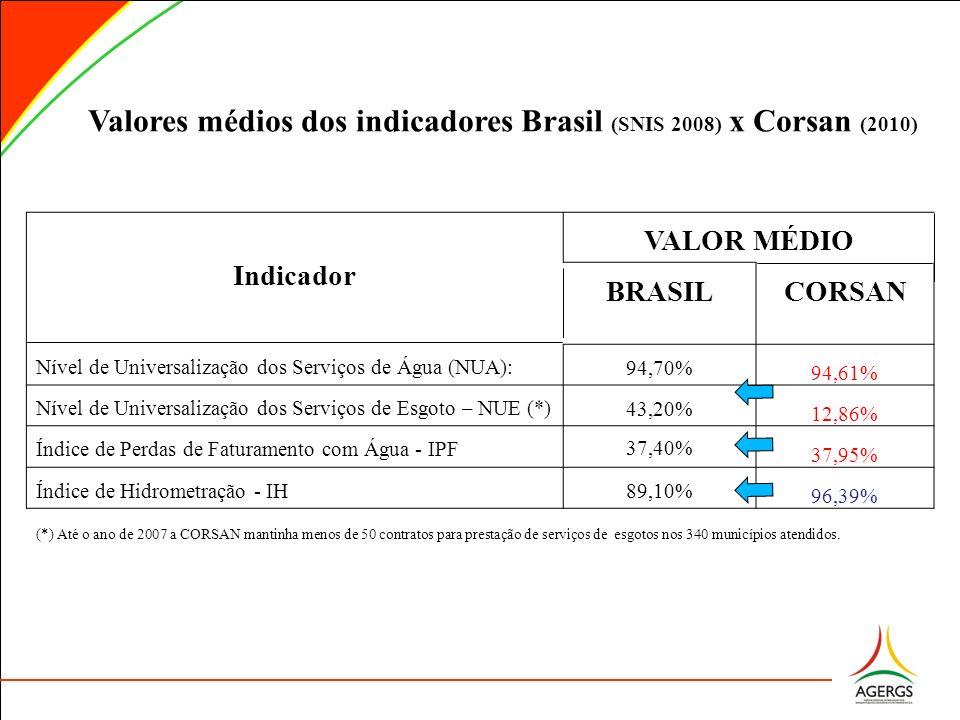 Valores médios dos indicadores Brasil (SNIS 2008) x Corsan (2010) Indicador VALOR MÉDIO BRASILCORSAN Nível de Universalização dos Serviços de Água (NU