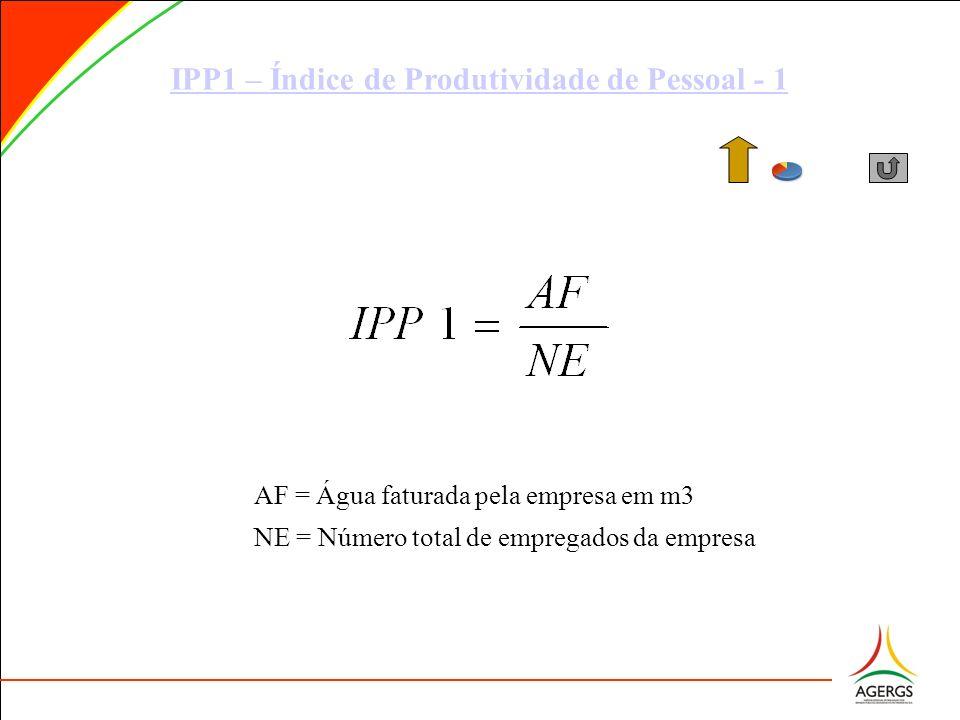 IPP1 – Índice de Produtividade de Pessoal - 1 AF = Água faturada pela empresa em m3 NE = Número total de empregados da empresa