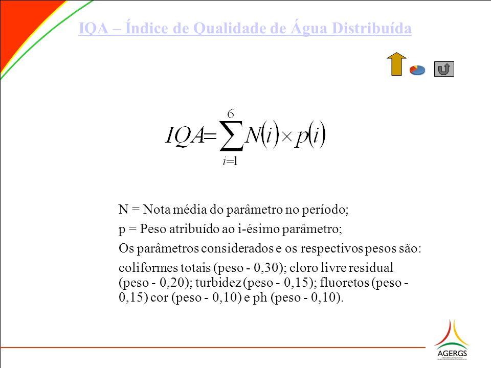 IQA – Índice de Qualidade de Água Distribuída N = Nota média do parâmetro no período; p = Peso atribuído ao i-ésimo parâmetro; Os parâmetros considera