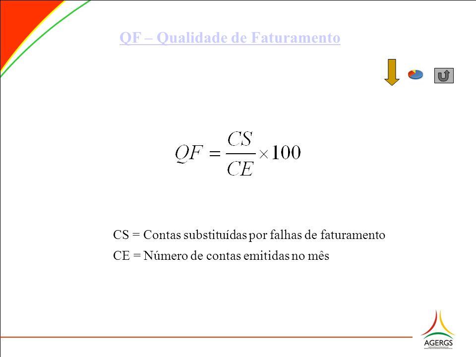 QF – Qualidade de Faturamento CS = Contas substituídas por falhas de faturamento CE = Número de contas emitidas no mês