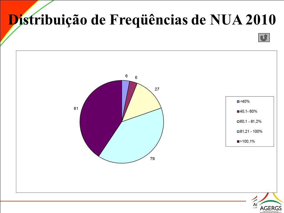 Distribuição de Freqüências de NUA 2010 Obs.: Não informado o NUA de Santa Margarida do Sul