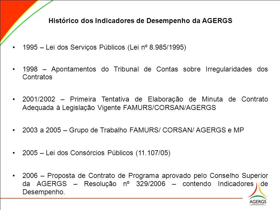 Histórico dos Indicadores de Desempenho da AGERGS 1995 – Lei dos Serviços Públicos (Lei nº 8.985/1995) 1995 – Lei dos Serviços Públicos (Lei nº 8.985/