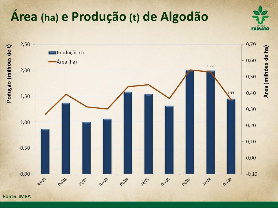 Área (ha) e Produção (t) de Algodão Fonte: IMEA