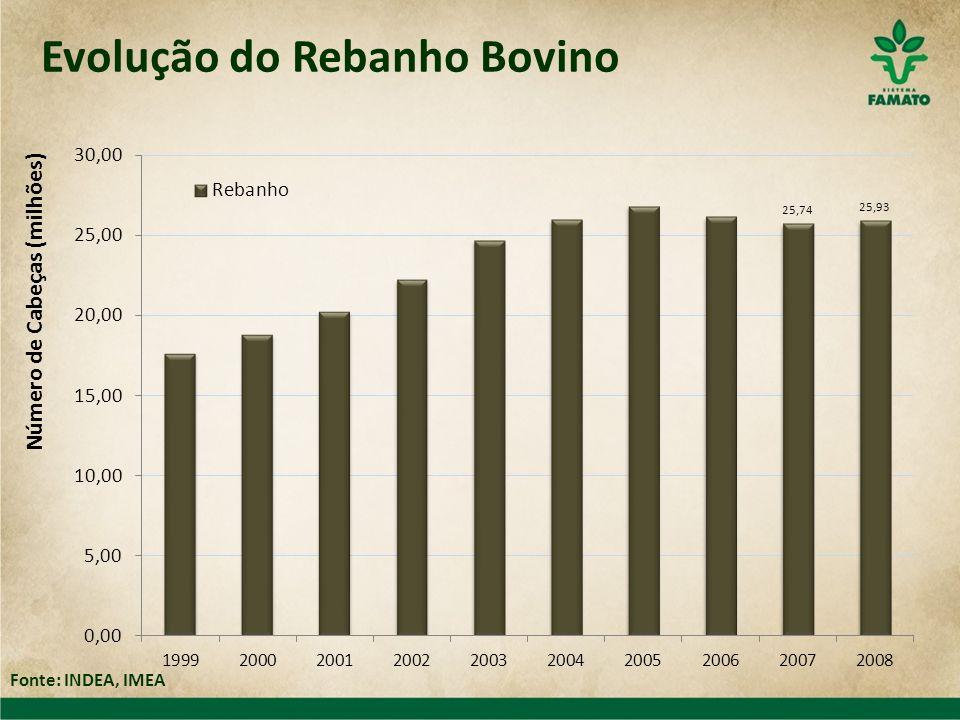 Evolução do Rebanho Bovino Fonte: INDEA, IMEA