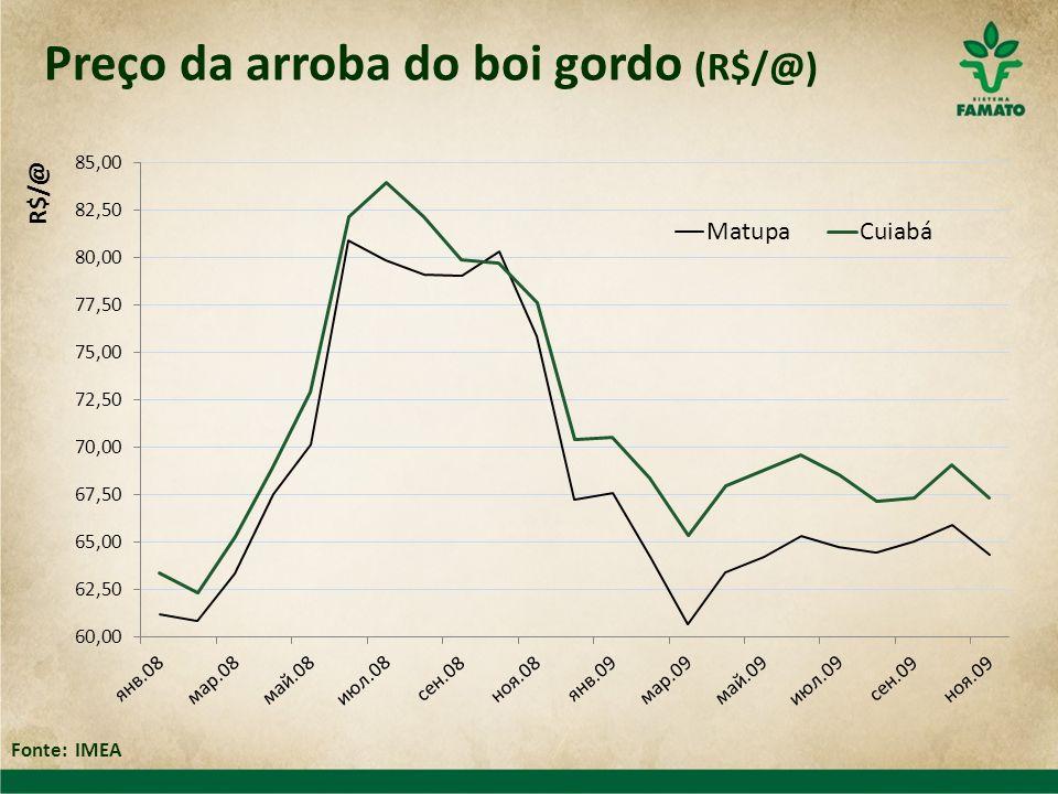 Preço da arroba do boi gordo (R$/@) Fonte: IMEA
