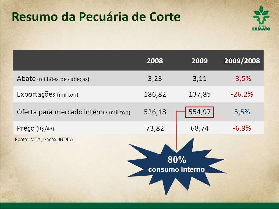 Resumo da Pecuária de Corte 200820092009/2008 Abate (milhões de cabeças) 3,233,11-3,5% Exportações (mil ton) 186,82137,85-26,2% Oferta para mercado in