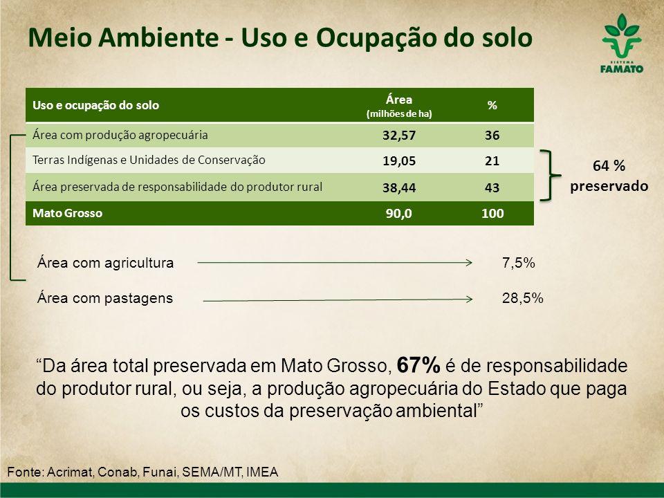 Meio Ambiente - Uso e Ocupação do solo Uso e ocupação do solo Área (milhões de ha) % Área com produção agropecuária 32,5736 Terras Indígenas e Unidade