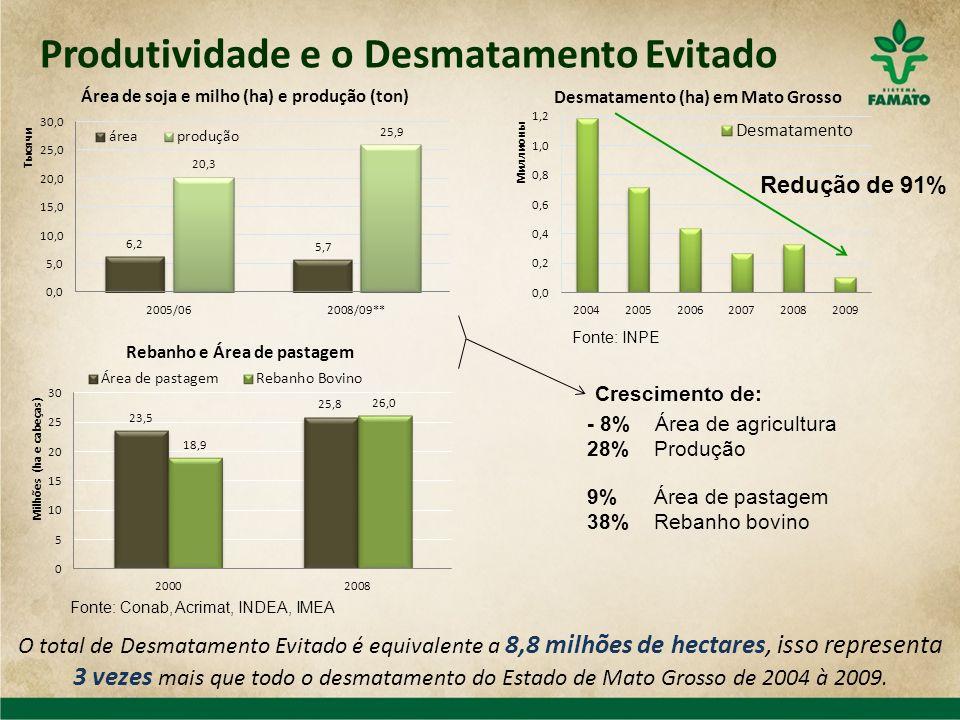 Produtividade e o Desmatamento Evitado Crescimento de: Redução de 91% - 8% Área de agricultura 28% Produção 9% Área de pastagem 38% Rebanho bovino O t