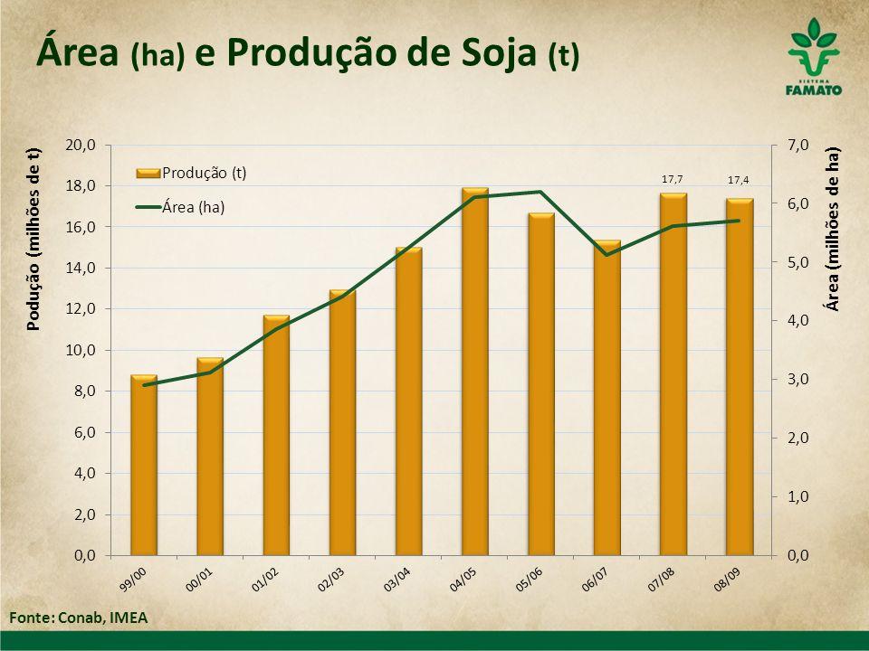 Área (ha) e Produção de Soja (t) Fonte: Conab, IMEA
