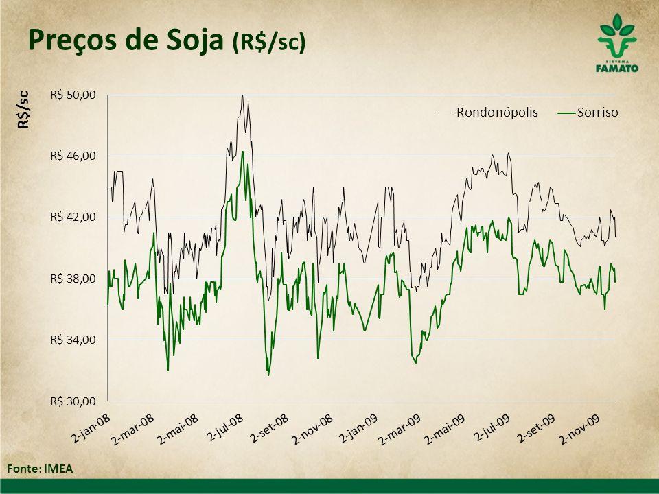 Preços de Soja (R$/sc) Fonte: IMEA