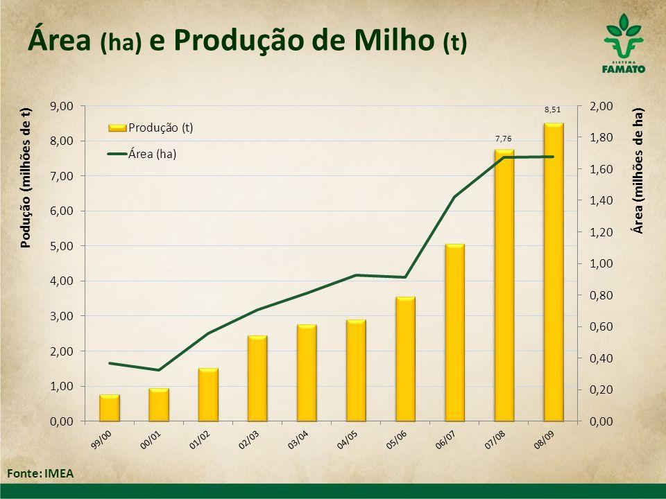 Área (ha) e Produção de Milho (t) Fonte: IMEA