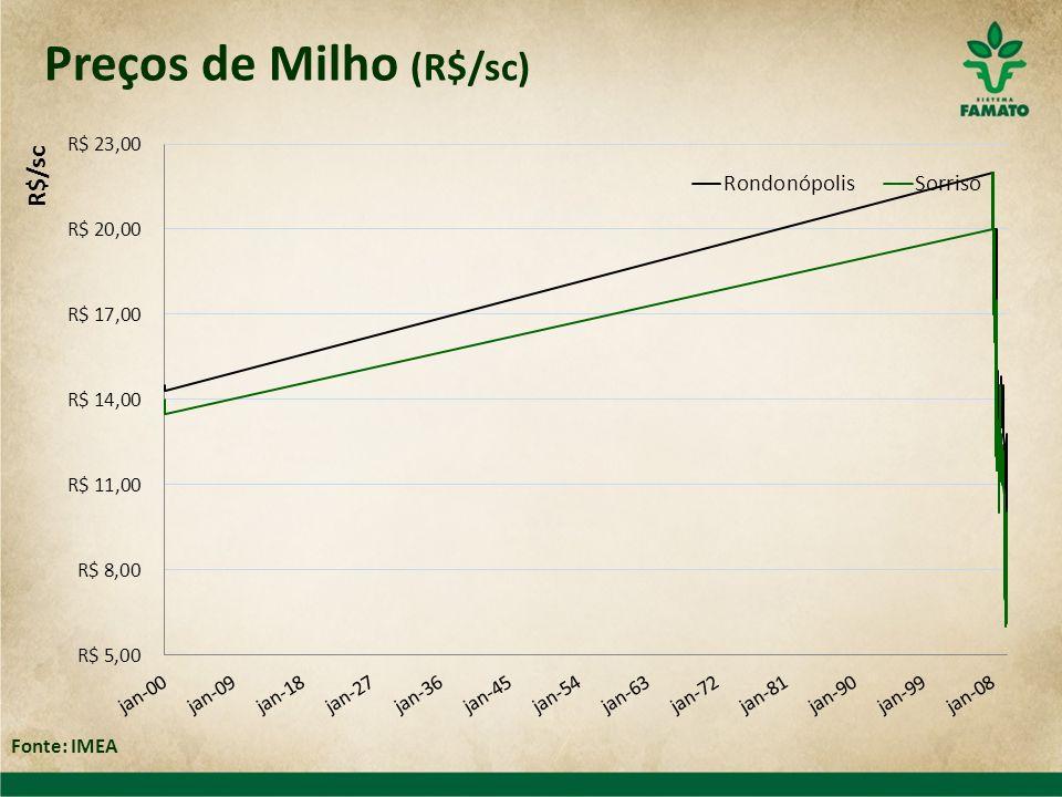 Resumo da Pecuária de Corte 200820092009/2008 Abate (milhões de cabeças) 3,233,11-3,5% Exportações (mil ton) 186,82137,85-26,2% Oferta para mercado interno (mil ton) 526,18554,975,5% Preço (R$/@) 73,8268,74-6,9% Fonte: IMEA, Secex, INDEA 80% consumo interno