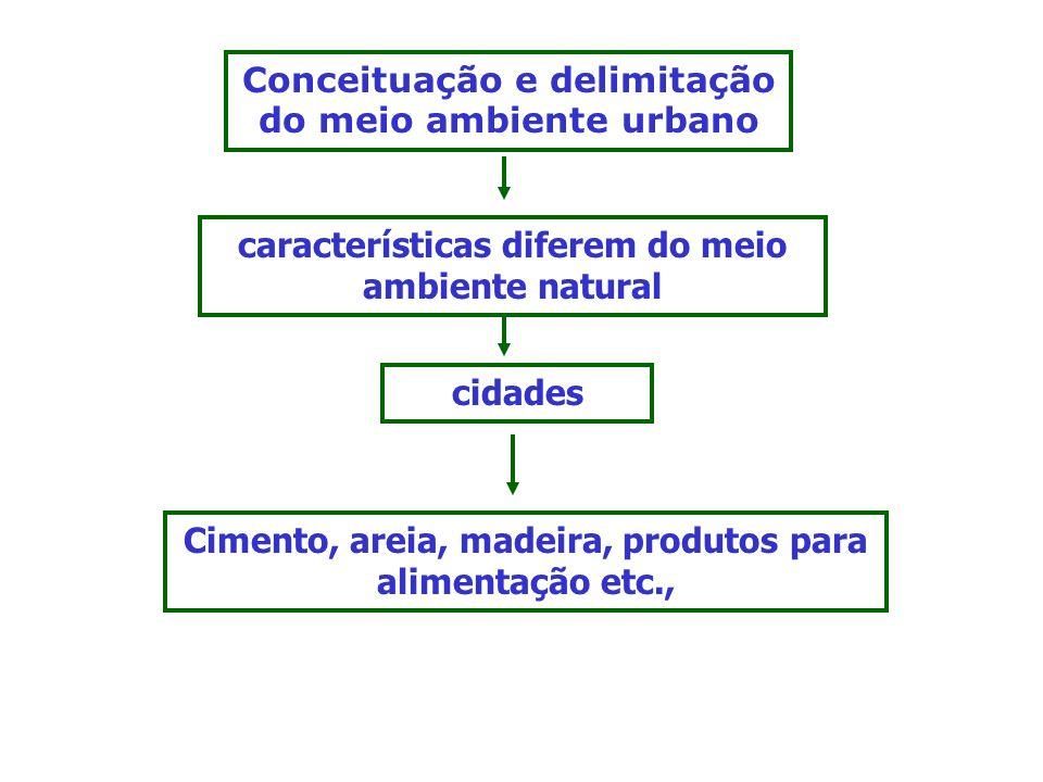 Conceituação e delimitação do meio ambiente urbano características diferem do meio ambiente natural cidades Cimento, areia, madeira, produtos para ali