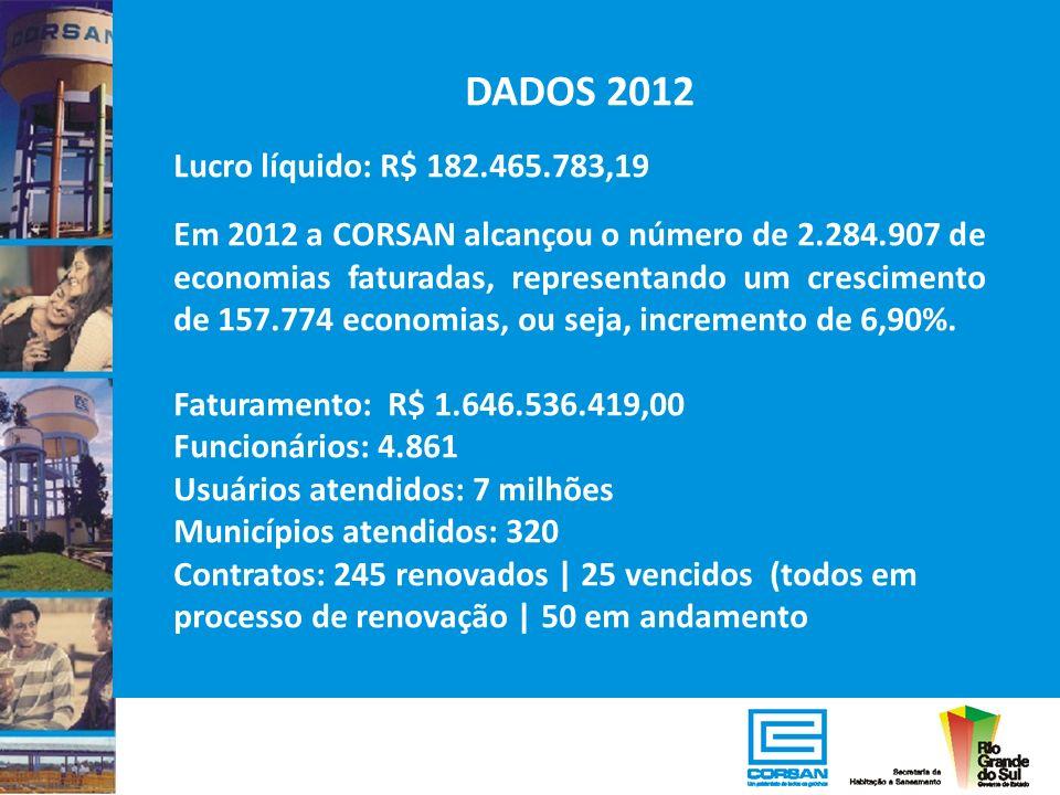 DADOS 2012 Lucro líquido: R$ 182.465.783,19 Em 2012 a CORSAN alcançou o número de 2.284.907 de economias faturadas, representando um crescimento de 15