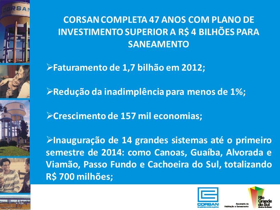CORSAN COMPLETA 47 ANOS COM PLANO DE INVESTIMENTO SUPERIOR A R$ 4 BILHÕES PARA SANEAMENTO Faturamento de 1,7 bilhão em 2012; Redução da inadimplência