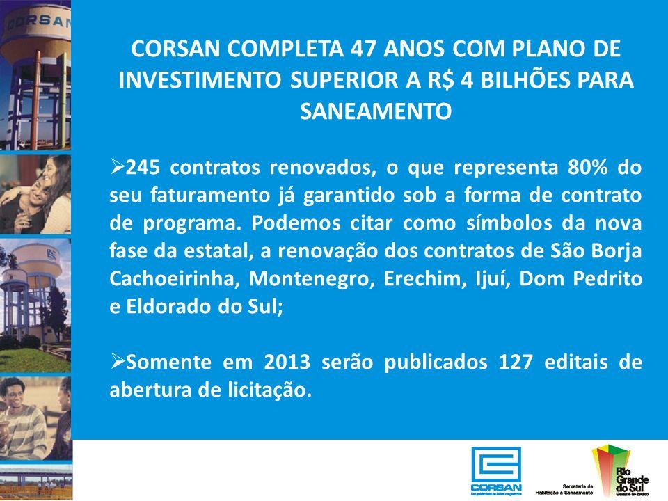 CORSAN COMPLETA 47 ANOS COM PLANO DE INVESTIMENTO SUPERIOR A R$ 4 BILHÕES PARA SANEAMENTO 245 contratos renovados, o que representa 80% do seu faturam