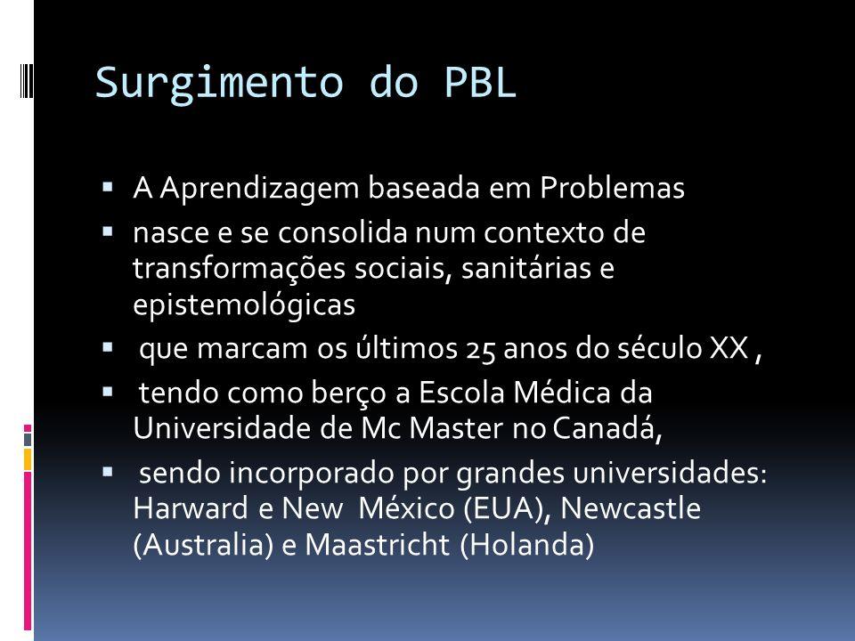 Surgimento do PBL A Aprendizagem baseada em Problemas nasce e se consolida num contexto de transformações sociais, sanitárias e epistemológicas que ma