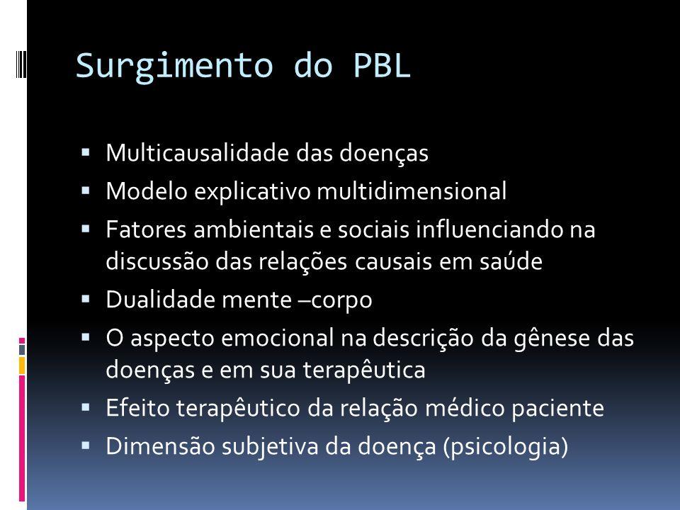 Surgimento do PBL Multicausalidade das doenças Modelo explicativo multidimensional Fatores ambientais e sociais influenciando na discussão das relaçõe