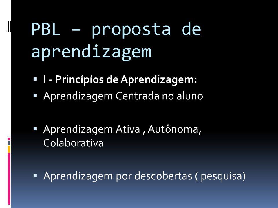 PBL – proposta de aprendizagem I - Princípíos de Aprendizagem: Aprendizagem Centrada no aluno Aprendizagem Ativa, Autônoma, Colaborativa Aprendizagem